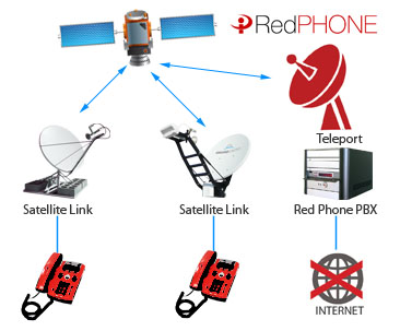 RedPhone Topology