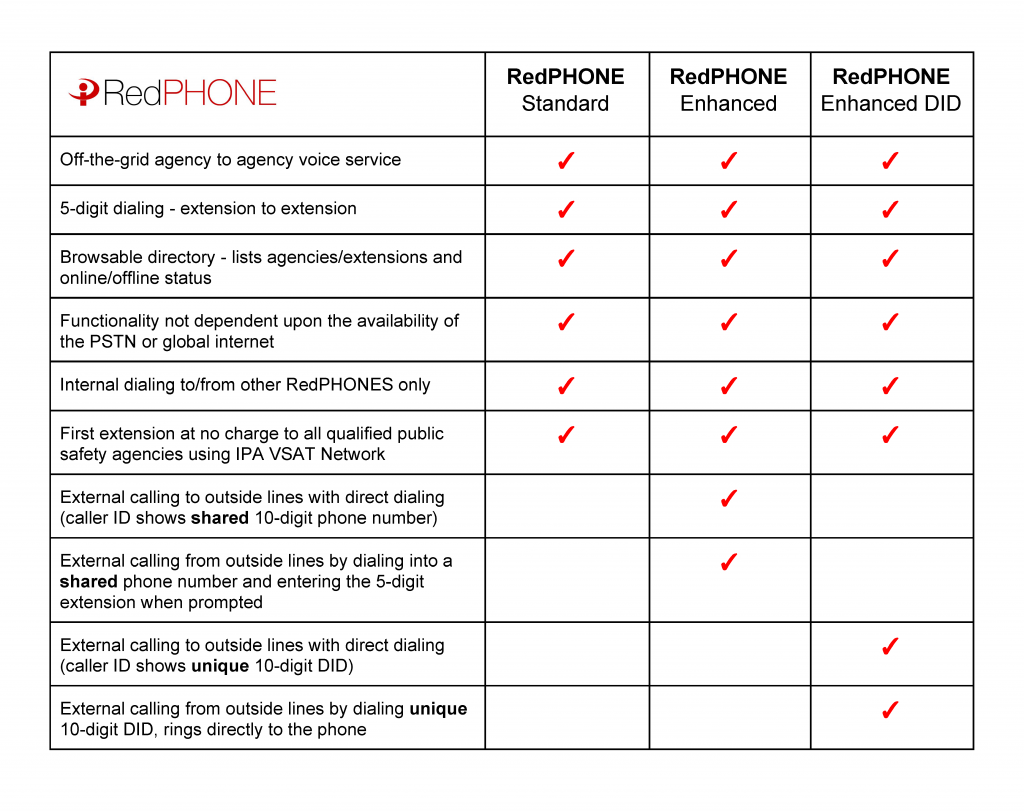 RedPHONE Matrix
